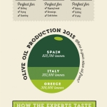 Jamie's Italian Olive Oil Buyer's Guide